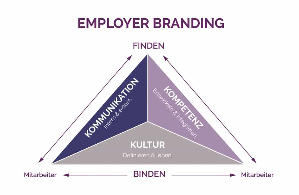 Employer Branding Grafik